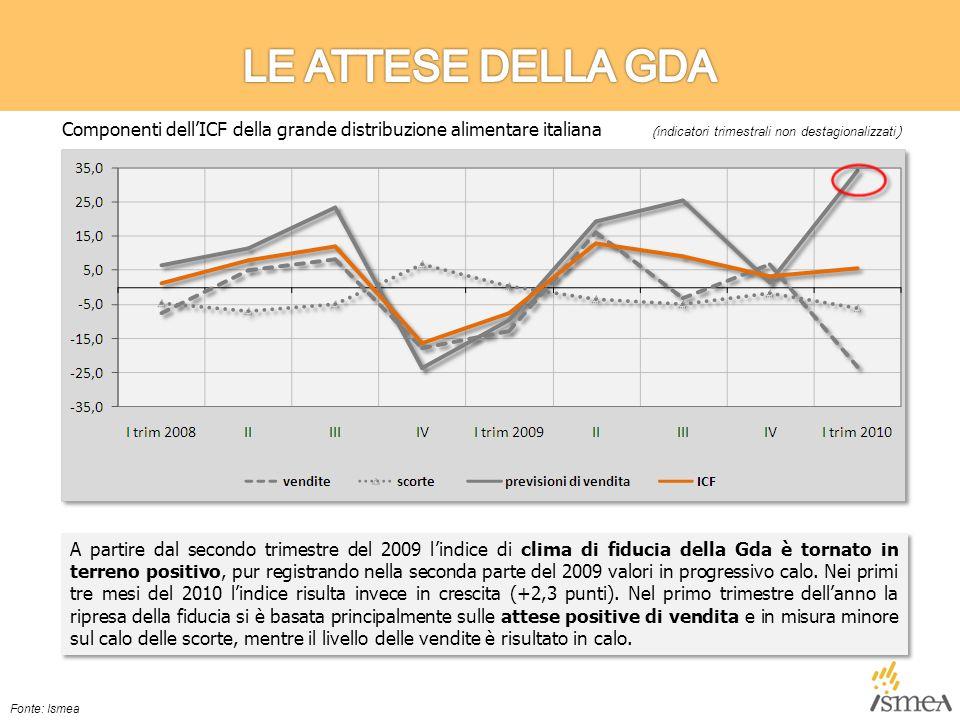 A partire dal secondo trimestre del 2009 l'indice di clima di fiducia della Gda è tornato in terreno positivo, pur registrando nella seconda parte del 2009 valori in progressivo calo.