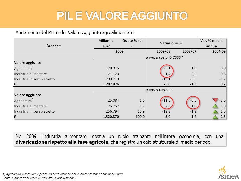L'Italia mostra, nel 2009, una quota dell'export agroalimentare mondiale in linea con quella di Cina, Brasile, Argentina e Canada: competitor che evidenziano una maggiore dinamicità nel lungo periodo.