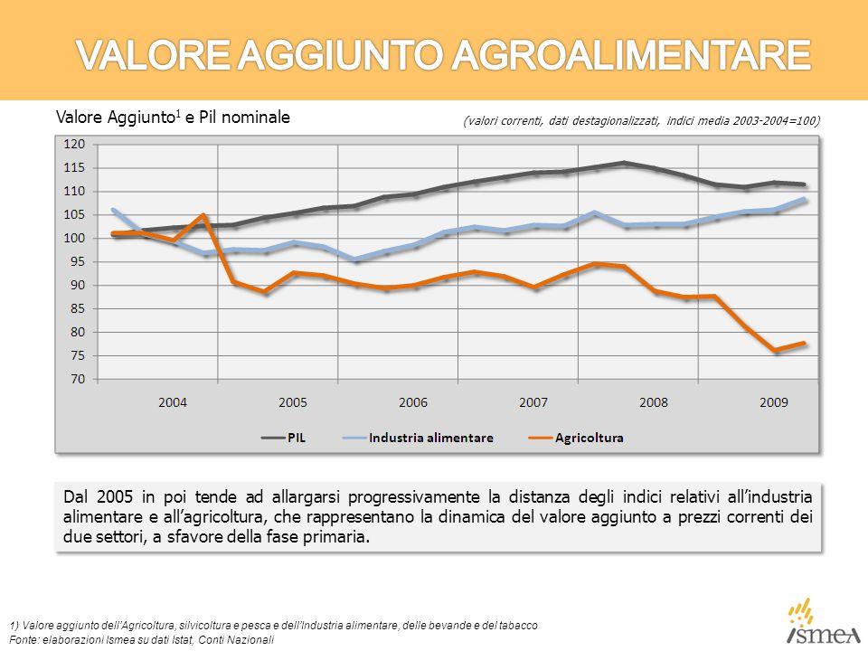 Dal 2005 in poi tende ad allargarsi progressivamente la distanza degli indici relativi all'industria alimentare e all'agricoltura, che rappresentano la dinamica del valore aggiunto a prezzi correnti dei due settori, a sfavore della fase primaria.