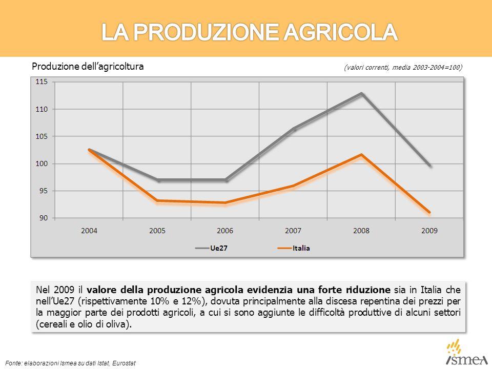 Nel 2009 il valore della produzione agricola evidenzia una forte riduzione sia in Italia che nell'Ue27 (rispettivamente 10% e 12%), dovuta principalmente alla discesa repentina dei prezzi per la maggior parte dei prodotti agricoli, a cui si sono aggiunte le difficoltà produttive di alcuni settori (cereali e olio di oliva).