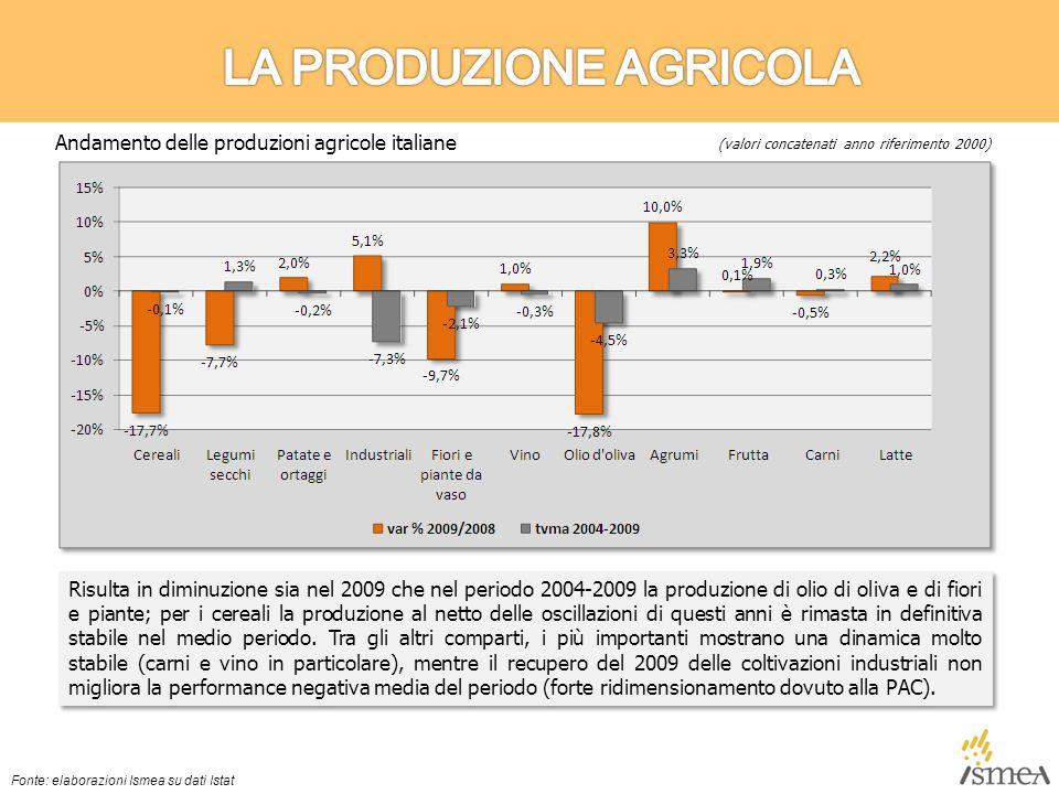 Risulta in diminuzione sia nel 2009 che nel periodo 2004-2009 la produzione di olio di oliva e di fiori e piante; per i cereali la produzione al netto delle oscillazioni di questi anni è rimasta in definitiva stabile nel medio periodo.