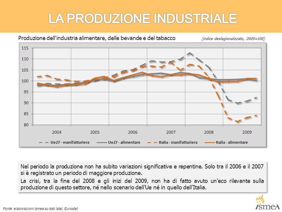 Nel periodo di crisi, il clima di fiducia dell'industria alimentare sia europea sia nazionale ha mostrato una migliore tenuta di quello dell'intero manifatturiero.