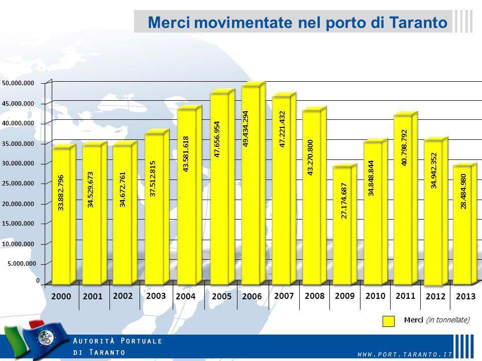 Movimenti in principali porti italiani – anno 2012 Taranto é terzo generale, primo per le rinfuse solide e secondo (poco dopo Genova per le merci escluse le rinfuse liquide).