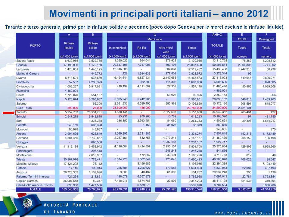 Il Porto di Taranto è il 3 ° Porto in Italia Il Porto di Taranto è il 3 ° Porto in Italia