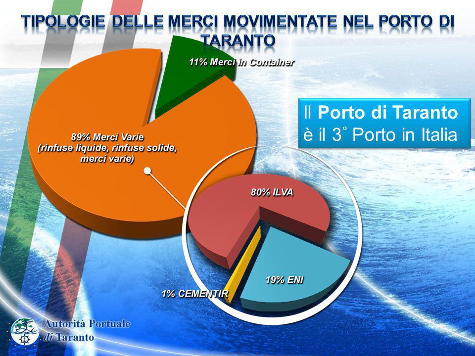 Come precedentemente dimostrato, la tratta via Taranto è economicamente più conveniente sia rispetto ai porti del nord Europa sia rispetto a quelli del nord Adriatico.