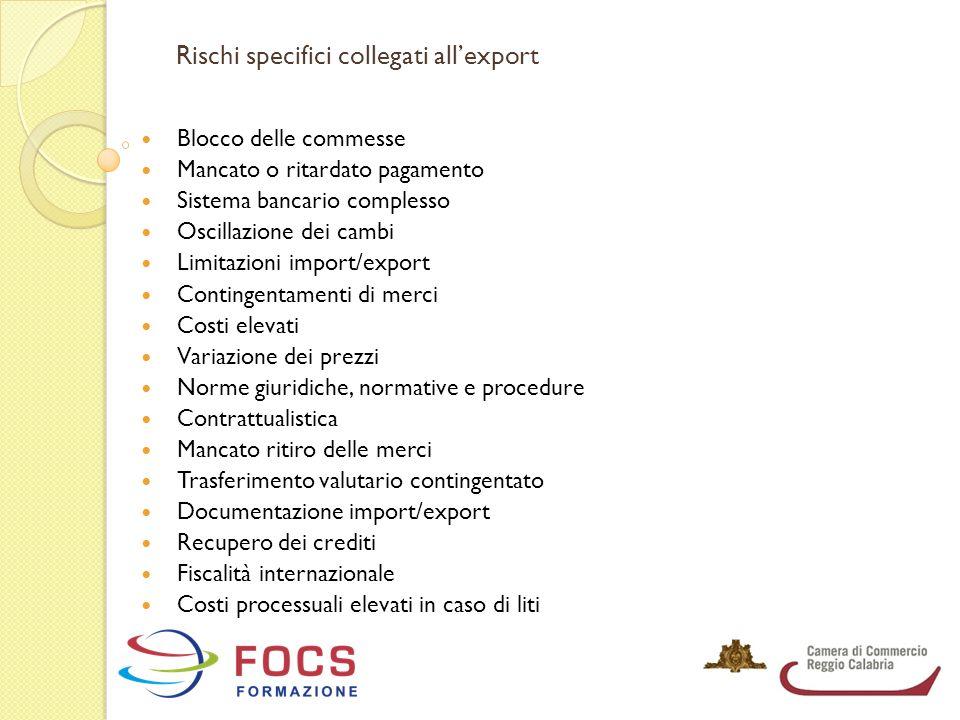 Rischi specifici collegati all'export Blocco delle commesse Mancato o ritardato pagamento Sistema bancario complesso Oscillazione dei cambi Limitazion