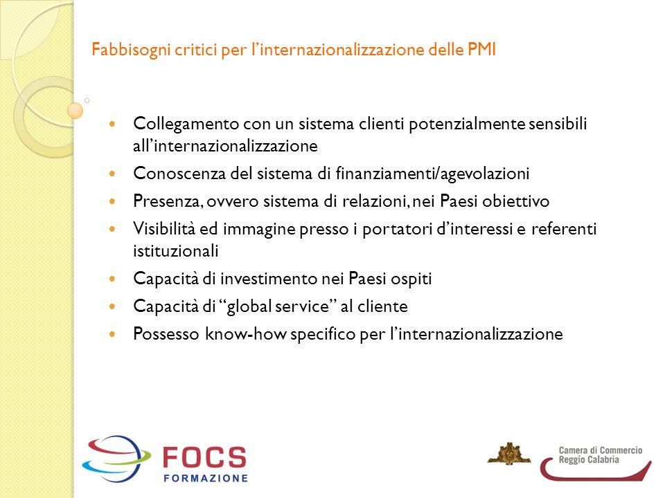 Fabbisogni critici per l'internazionalizzazione delle PMI Collegamento con un sistema clienti potenzialmente sensibili all'internazionalizzazione Cono
