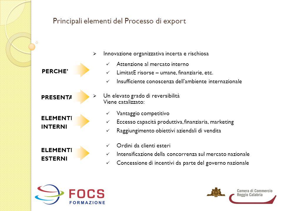 Principali elementi del Processo di export  Innovazione organizzativa incerta e rischiosa PERCHE' Attenzione al mercato interno LimitatE risorse – um