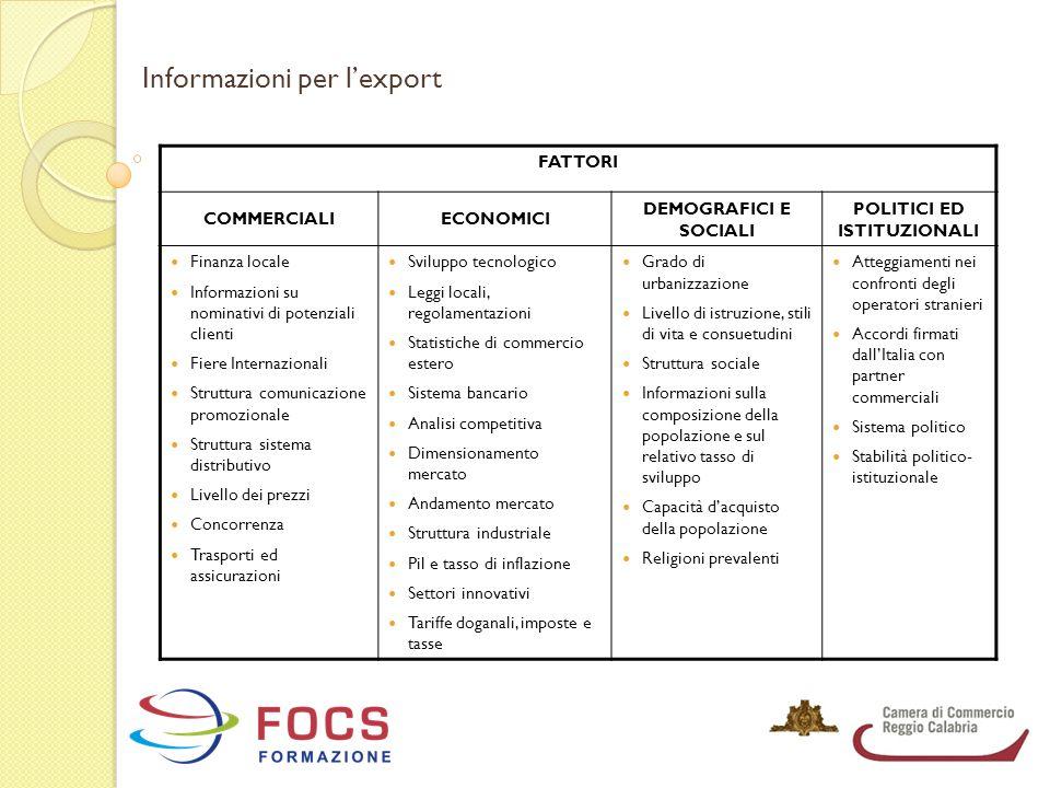 Informazioni per l'export FATTORI COMMERCIALIECONOMICI DEMOGRAFICI E SOCIALI POLITICI ED ISTITUZIONALI Finanza locale Informazioni su nominativi di po