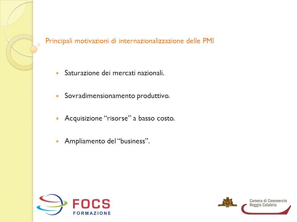 """Principali motivazioni di internazionalizzazione delle PMI Saturazione dei mercati nazionali. Sovradimensionamento produttivo. Acquisizione """"risorse"""""""