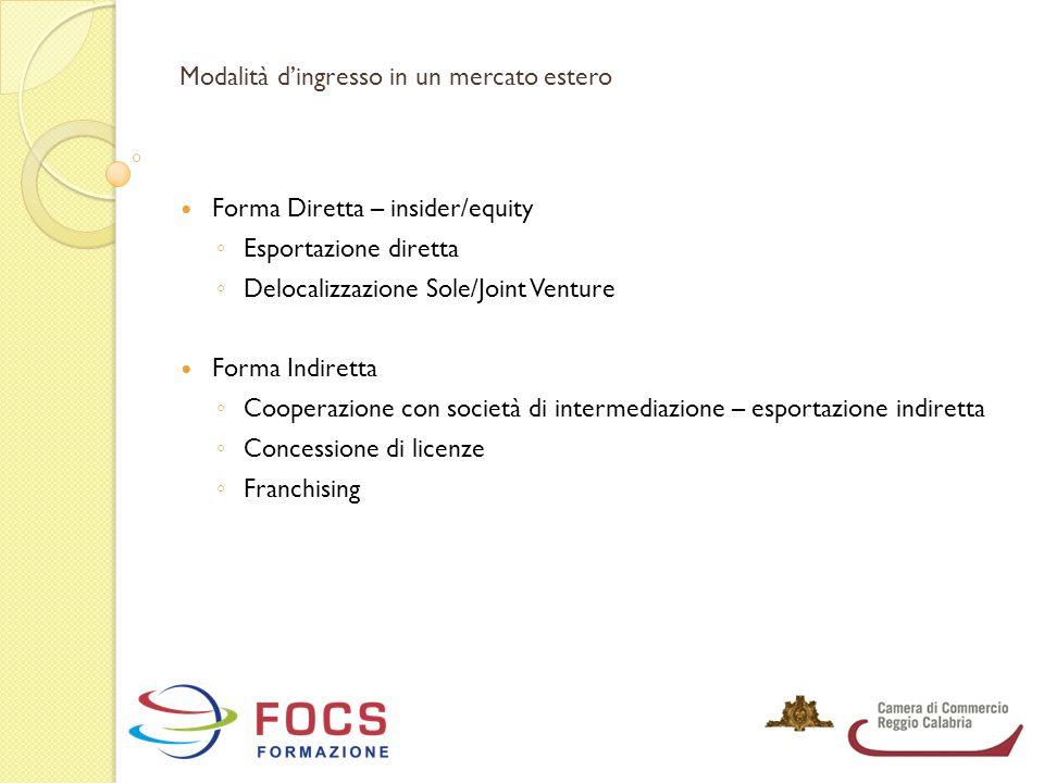 Modalità d'ingresso in un mercato estero Forma Diretta – insider/equity ◦ Esportazione diretta ◦ Delocalizzazione Sole/Joint Venture Forma Indiretta ◦