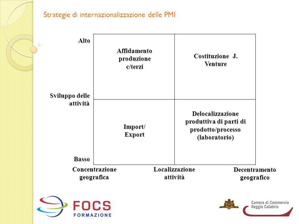 Strategie di internazionalizzazione delle PMI Sviluppo delle attività Affidamento produzione c/terzi Costituzione J. Venture Import/ Export Delocalizz