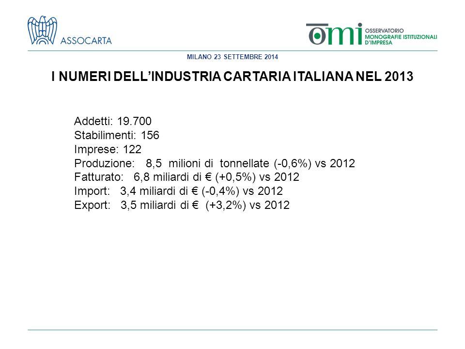 MILANO 23 SETTEMBRE 2014 I NUMERI DELL'INDUSTRIA CARTARIA ITALIANA NEL 2013 Addetti: 19.700 Stabilimenti: 156 Imprese: 122 Produzione: 8,5 milioni di tonnellate (-0,6%) vs 2012 Fatturato: 6,8 miliardi di € (+0,5%) vs 2012 Import: 3,4 miliardi di € (-0,4%) vs 2012 Export: 3,5 miliardi di € (+3,2%) vs 2012