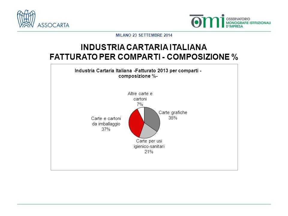 MILANO 23 SETTEMBRE 2014 INDUSTRIA CARTARIA ITALIANA FATTURATO PER COMPARTI - COMPOSIZIONE %