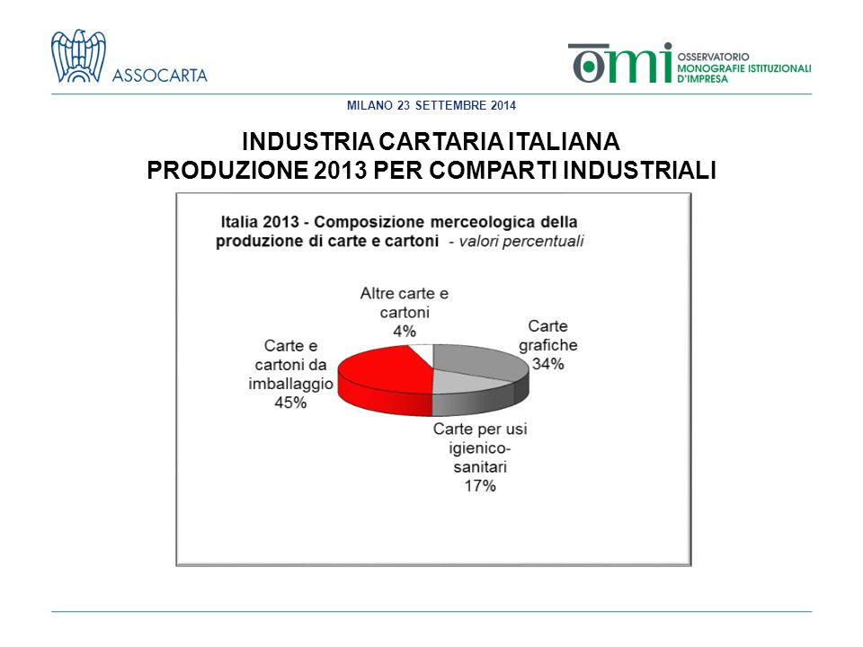 MILANO 23 SETTEMBRE 2014 INDUSTRIA CARTARIA ITALIANA PRODUZIONE 2013 PER COMPARTI INDUSTRIALI