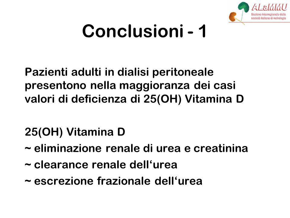 Conclusioni - 1 Pazienti adulti in dialisi peritoneale presentono nella maggioranza dei casi valori di deficienza di 25(OH) Vitamina D 25(OH) Vitamina D ~ eliminazione renale di urea e creatinina ~ clearance renale dell'urea ~ escrezione frazionale dell'urea