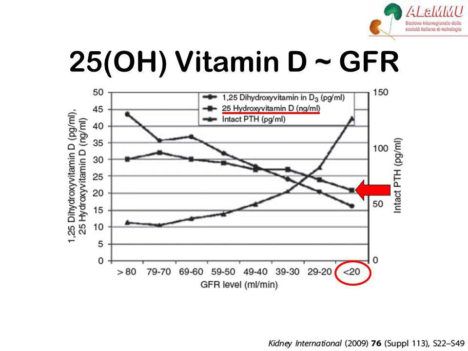 25(OH) Vitamin D ~ GFR