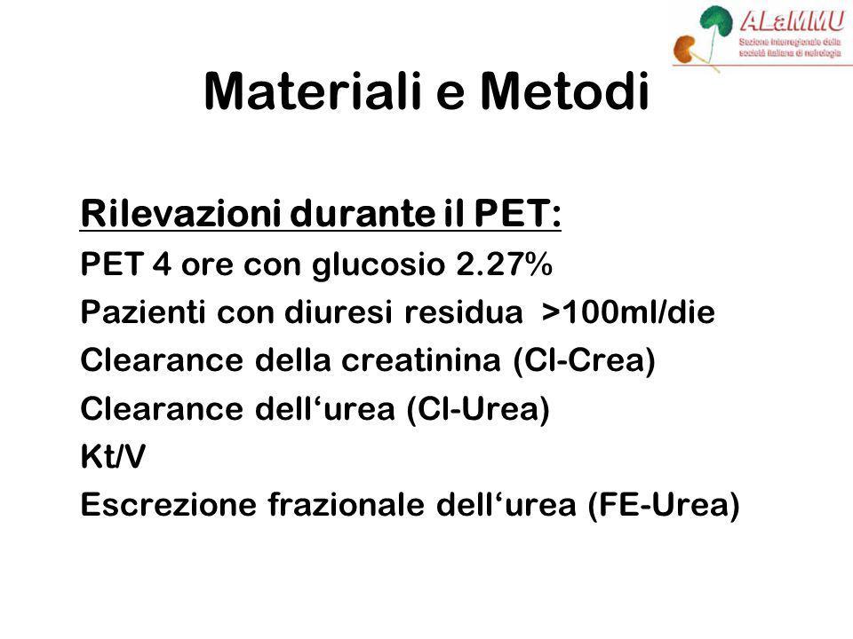 Materiali e Metodi Rilevazioni durante il PET: PET 4 ore con glucosio 2.27% Pazienti con diuresi residua >100ml/die Clearance della creatinina (Cl-Crea) Clearance dell'urea (Cl-Urea) Kt/V Escrezione frazionale dell'urea (FE-Urea)