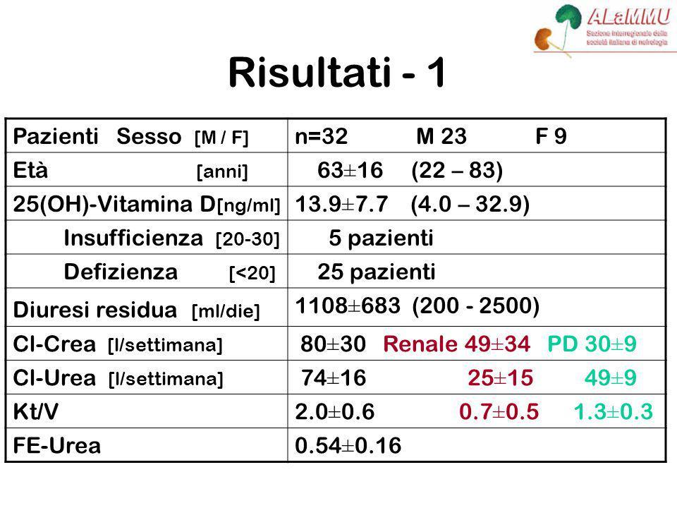 Risultati - 1 Pazienti Sesso [M / F] n=32 M 23 F 9 Età [anni] 63±16 (22 – 83) 25(OH)-Vitamina D [ng/ml] 13.9±7.7 (4.0 – 32.9) Insufficienza [20-30] 5 pazienti Defizienza [<20] 25 pazienti Diuresi residua [ml/die] 1108±683 (200 - 2500) Cl-Crea [l/settimana] 80±30 Renale 49±34 PD 30±9 Cl-Urea [l/settimana] 74±16 25±15 49±9 Kt/V2.0±0.6 0.7±0.5 1.3±0.3 FE-Urea0.54±0.16