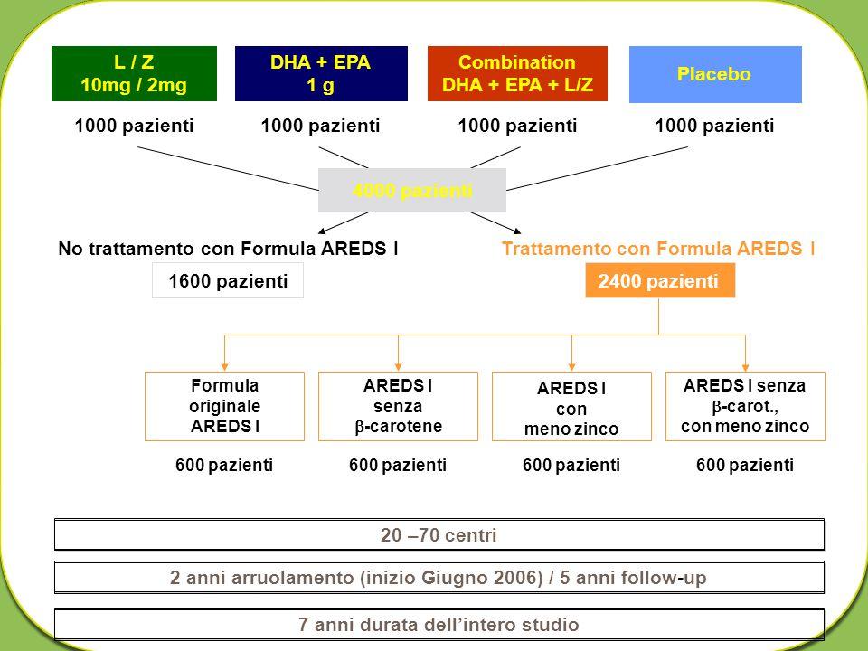 L / Z 10mg / 2mg 1000 pazienti 4000 pazienti No trattamento con Formula AREDS I 1600 pazienti Trattamento con Formula AREDS I 2400 pazienti DHA + EPA 1 g Combination DHA + EPA + L/Z Placebo Formula originale AREDS I AREDS I senza  -carotene AREDS I con meno zinco AREDS I senza  -carot., con meno zinco 600 pazienti 7 anni durata dell'intero studio20 –70 centri2 anni arruolamento (inizio Giugno 2006) / 5 anni follow-up