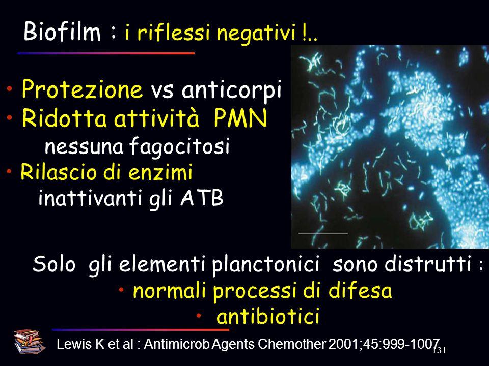Biofilm : i riflessi negativi !.. Protezione vs anticorpi Ridotta attività PMN nessuna fagocitosi Rilascio di enzimi inattivanti gli ATB Solo gli elem