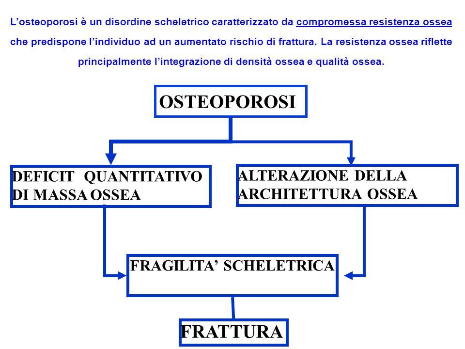 Categoria diagnosticaT-ScoreRischio di frattura (RR) Normale> -1Basso Osteopeniada -1 a -2,5Medio (2 - 5) Osteoporosi 5) Osteoporosi 10) conclamata (presenza di frattura osteoporotica) Criteri OMS per la diagnosi di osteoporosi valore assoluto percentuale (vs pari età o adulto giovane) Z-score o T-score percentili Z-SCORE misura in DS della differenza tra il paziente e i controlli normali di stessa età e sesso T-SCORE misura in DS della differenza tra il paziente e i controlli normali giovani dello stesso sesso Modalità di espressione della densità ossea