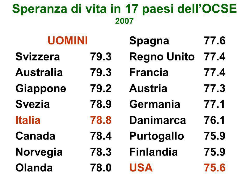 Speranza di vita in 17 paesi dell'OCSE 2007 UOMINI Svizzera79.3 Australia79.3 Giappone79.2 Svezia78.9 Italia78.8 Canada78.4 Norvegia78.3 Olanda78.0 Sp