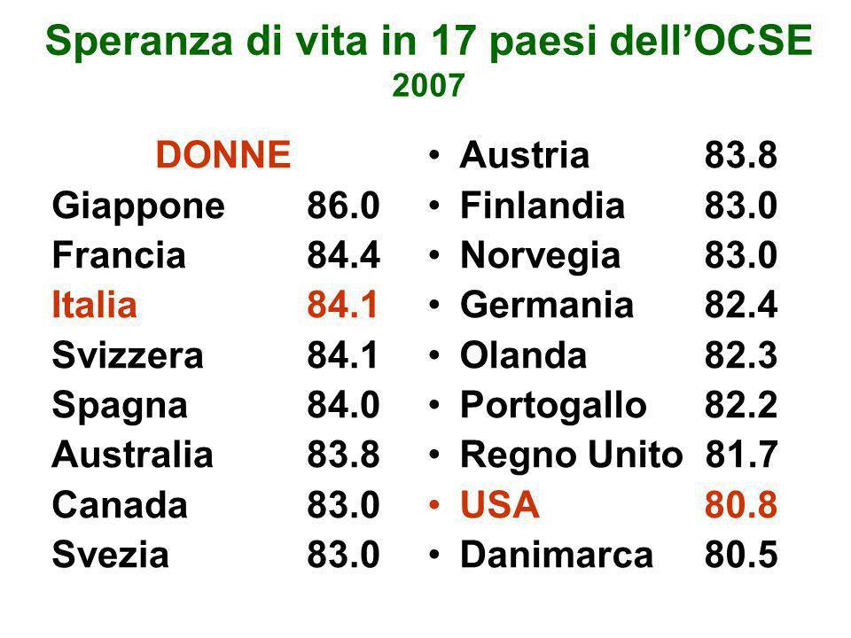Speranza di vita in 17 paesi dell'OCSE 2007 DONNE Giappone86.0 Francia84.4 Italia84.1 Svizzera84.1 Spagna84.0 Australia 83.8 Canada83.0 Svezia83.0 Aus