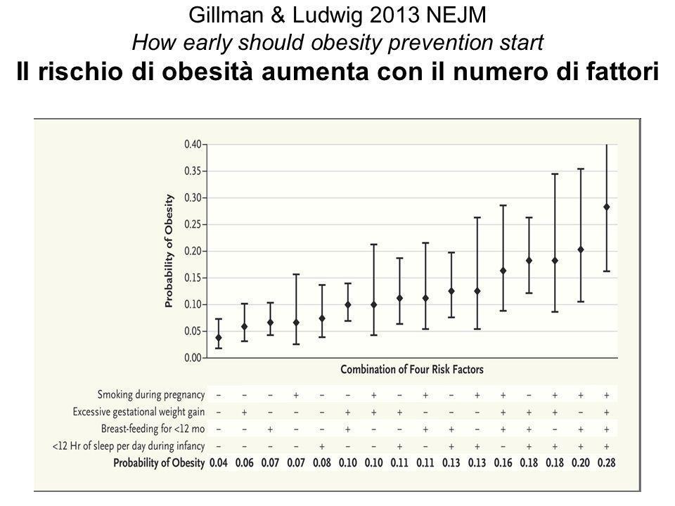 Gillman & Ludwig 2013 NEJM How early should obesity prevention start Il rischio di obesità aumenta con il numero di fattori