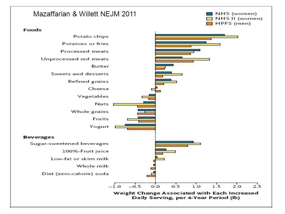 Mazaffarian & Willett NEJM 2011