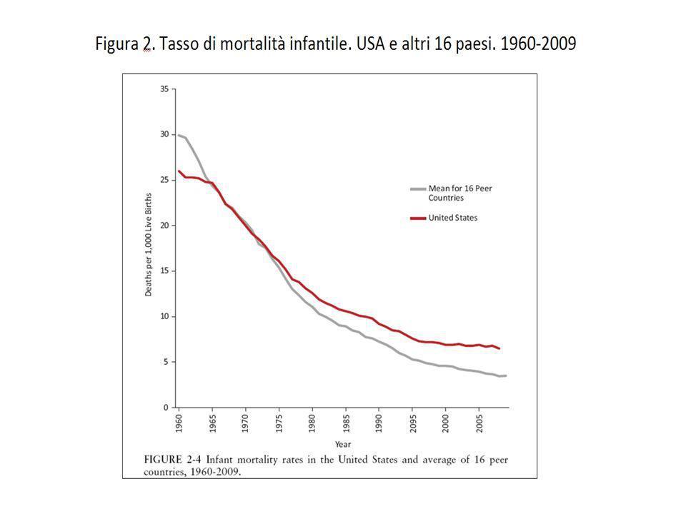Cause di mortalità infantile: 1° polmoniti 2° diarrea 3° malaria 4° traumi 5° meningite 6° AIDS 7° morbillo