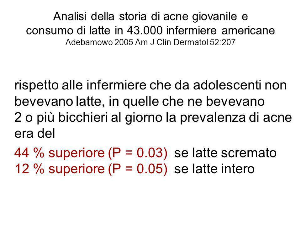 Analisi della storia di acne giovanile e consumo di latte in 43.000 infermiere americane Adebamowo 2005 Am J Clin Dermatol 52:207 rispetto alle inferm
