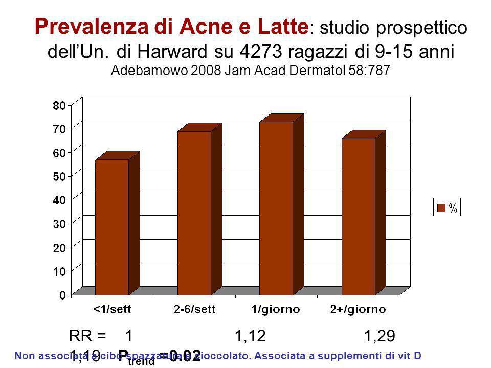 Prevalenza di Acne e Latte : studio prospettico dell'Un. di Harward su 4273 ragazzi di 9-15 anni Adebamowo 2008 Jam Acad Dermatol 58:787 RR = 1 1,121,