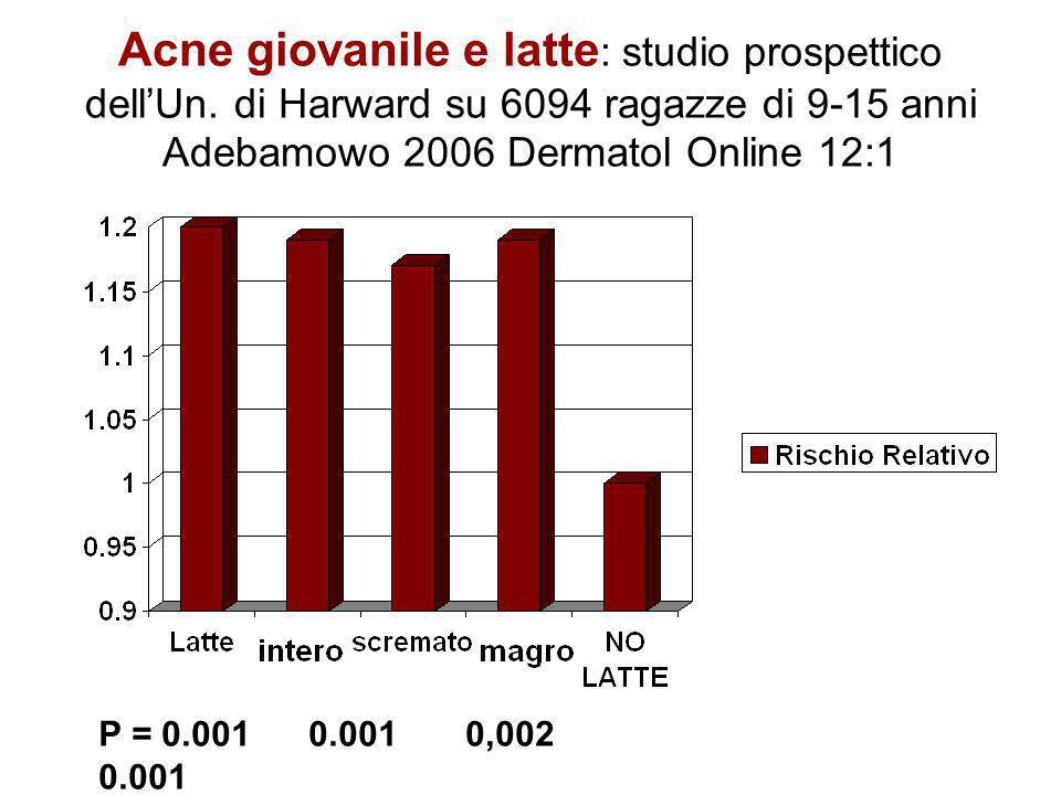 Acne giovanile e latte : studio prospettico dell'Un. di Harward su 6094 ragazze di 9-15 anni Adebamowo 2006 Dermatol Online 12:1 P = 0.001 0.001 0,002
