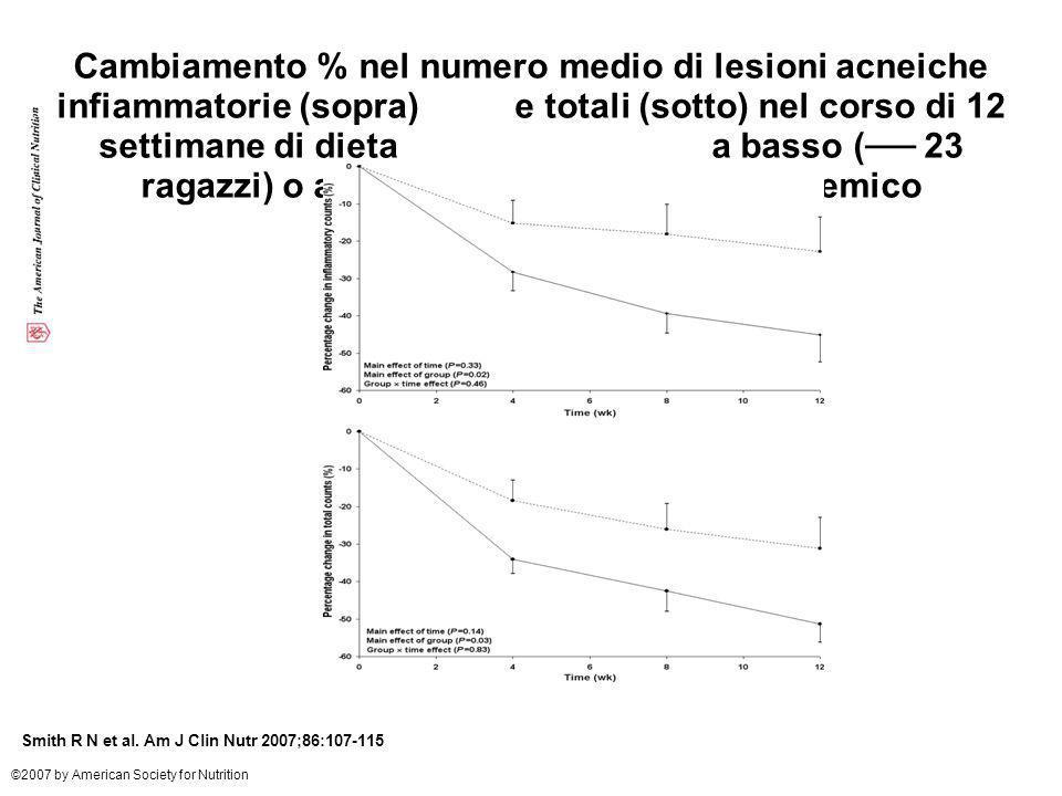 Cambiamento % nel numero medio di lesioni acneiche infiammatorie (sopra) e totali (sotto) nel corso di 12 settimane di dieta a basso (── 23 ragazzi) o