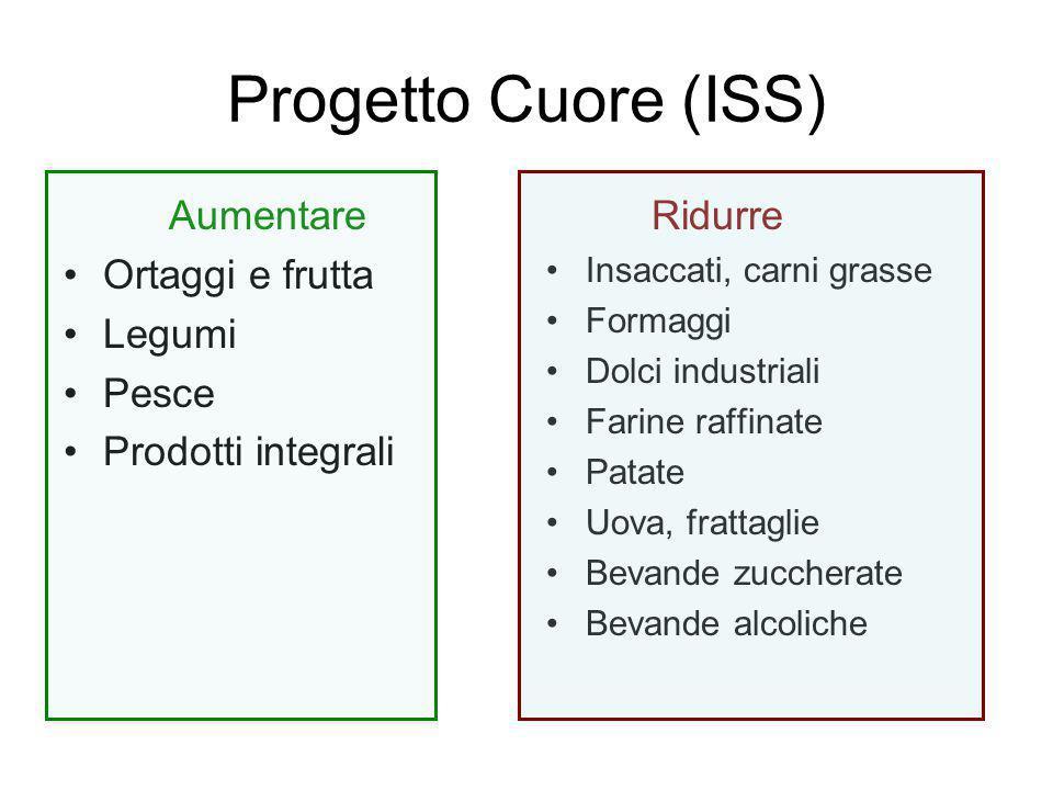 Progetto Cuore (ISS) Aumentare Ortaggi e frutta Legumi Pesce Prodotti integrali Ridurre Insaccati, carni grasse Formaggi Dolci industriali Farine raff