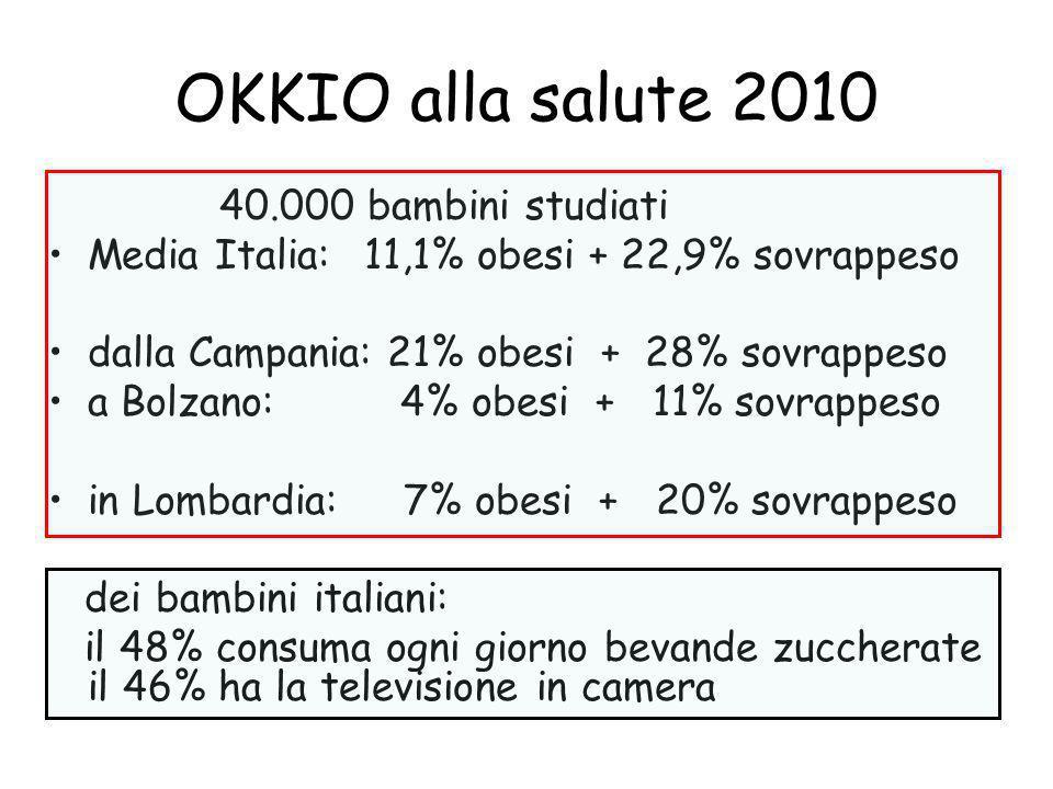 OKKIO alla salute 2010 40.000 bambini studiati Media Italia: 11,1% obesi + 22,9% sovrappeso dalla Campania: 21% obesi + 28% sovrappeso a Bolzano: 4% o