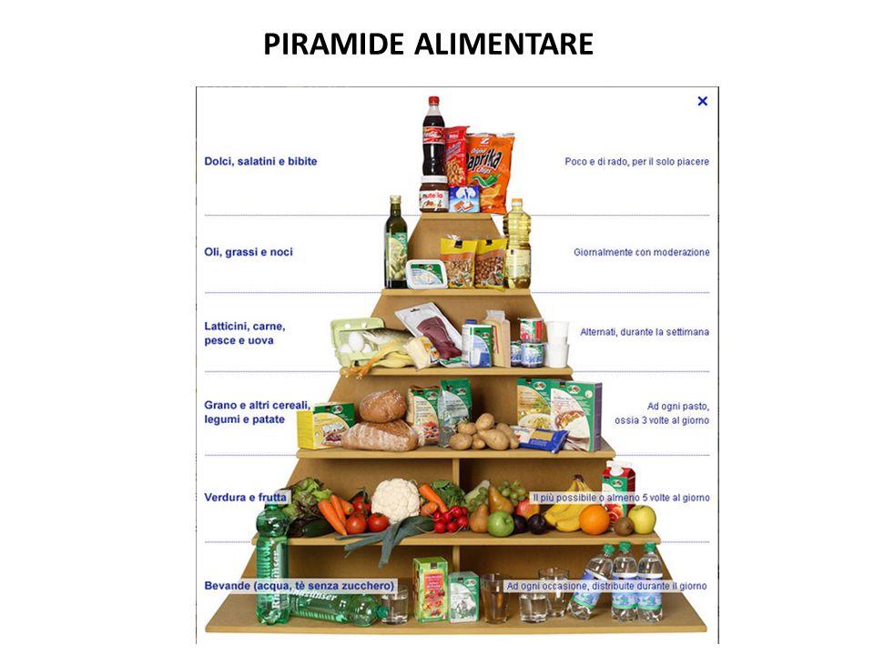 Attenzione agli additivi Gli additivi sono sostanze chimiche che vengono aggiunti alla maggior parte degli alimenti confezionati industrialmente – secondo la specifica funzione, gli additivi vengono classificati in ; Conservanti: ritardano l'alterazione dei cibi limitando la proliferazione microbica.