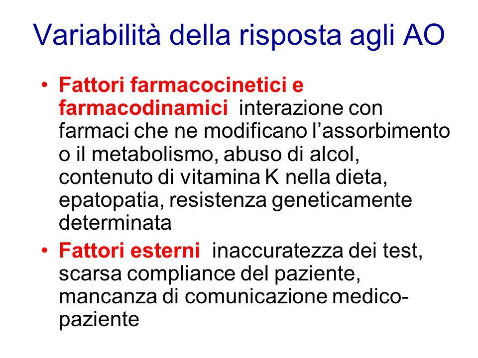 Variabilità della risposta agli AO Fattori farmacocinetici e farmacodinamici: interazione con farmaci che ne modificano l'assorbimento o il metabolism