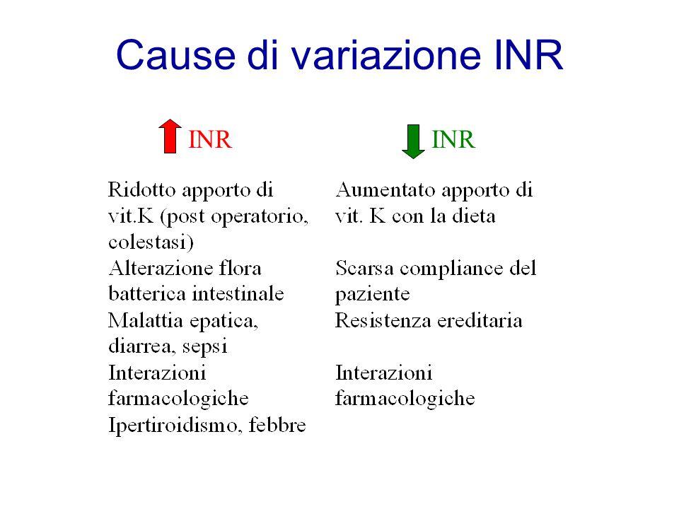 Cause di variazione INR INR
