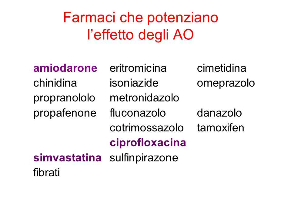 Farmaci che potenziano l'effetto degli AO amiodaroneeritromicina cimetidina chinidinaisoniazideomeprazolo propranololometronidazolo propafenoneflucona