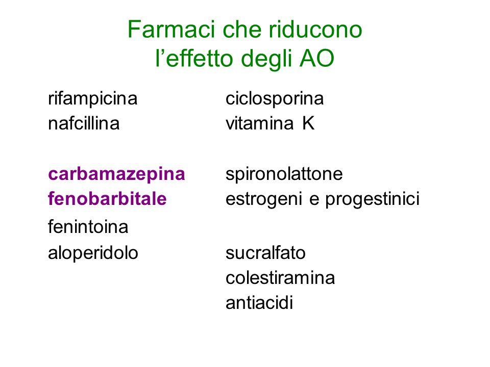 Farmaci che riducono l'effetto degli AO rifampicinaciclosporina nafcillinavitamina K carbamazepinaspironolattone fenobarbitaleestrogeni e progestinici