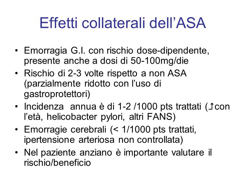 Effetti collaterali dell'ASA Emorragia G.I. con rischio dose-dipendente, presente anche a dosi di 50-100mg/die Rischio di 2-3 volte rispetto a non ASA