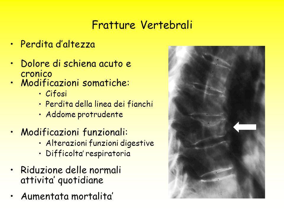 Fratture Vertebrali Perdita d'altezza Dolore di schiena acuto e cronico Modificazioni somatiche: Cifosi Perdita della linea dei fianchi Addome protrud