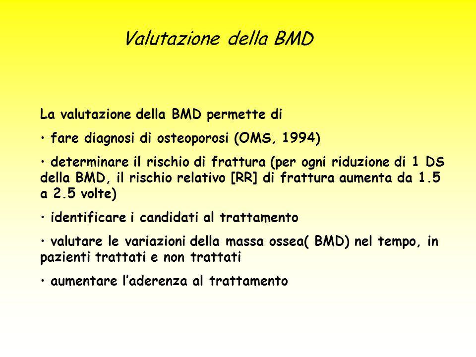 La valutazione della BMD permette di fare diagnosi di osteoporosi (OMS, 1994) determinare il rischio di frattura (per ogni riduzione di 1 DS della BMD