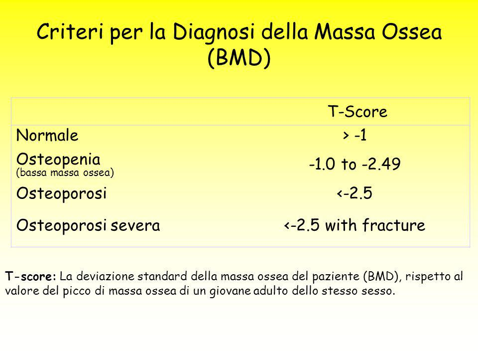 T-score: T-score: La deviazione standard della massa ossea del paziente (BMD), rispetto al valore del picco di massa ossea di un giovane adulto dello