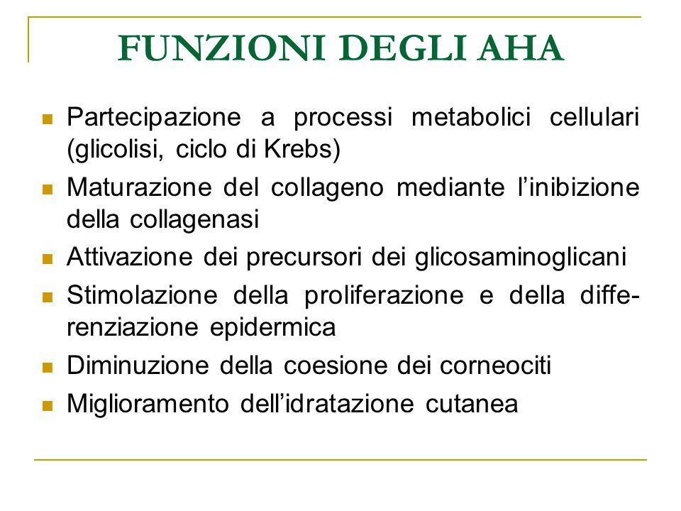 FUNZIONI DEGLI AHA Partecipazione a processi metabolici cellulari (glicolisi, ciclo di Krebs) Maturazione del collageno mediante l'inibizione della co