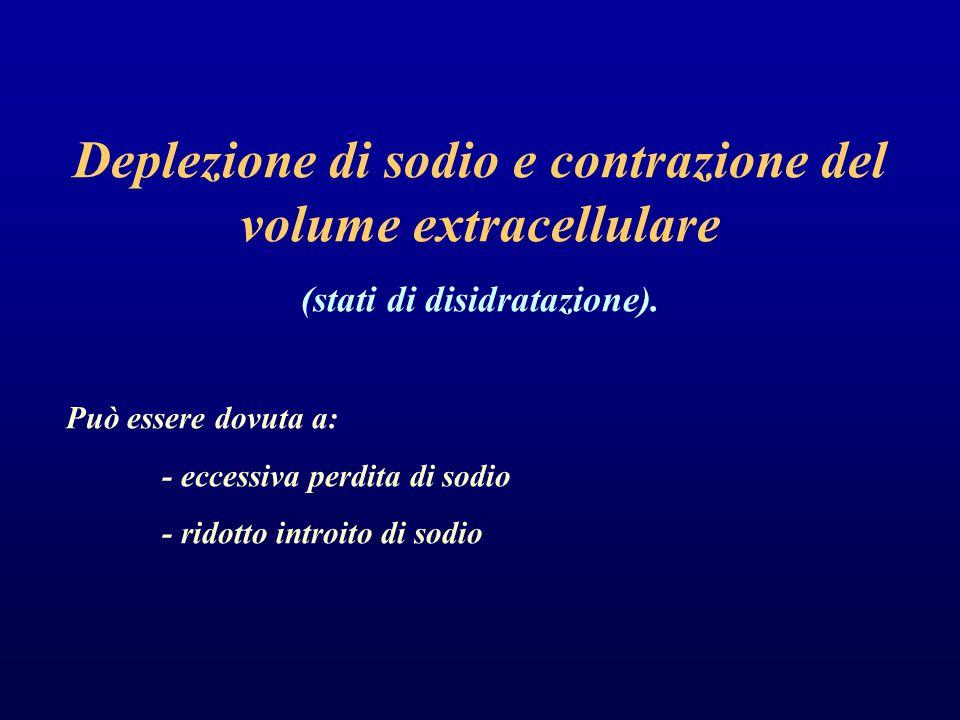 Deplezione di sodio e contrazione del volume extracellulare (stati di disidratazione).