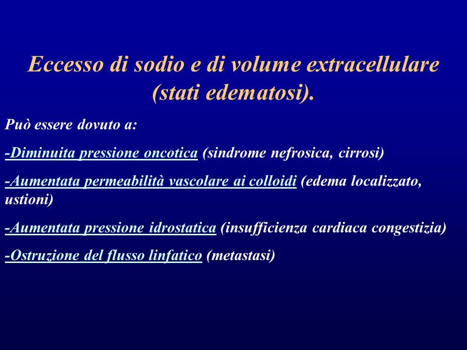 Eccesso di sodio e di volume extracellulare (stati edematosi). Può essere dovuto a: -Diminuita pressione oncotica (sindrome nefrosica, cirrosi) -Aumen