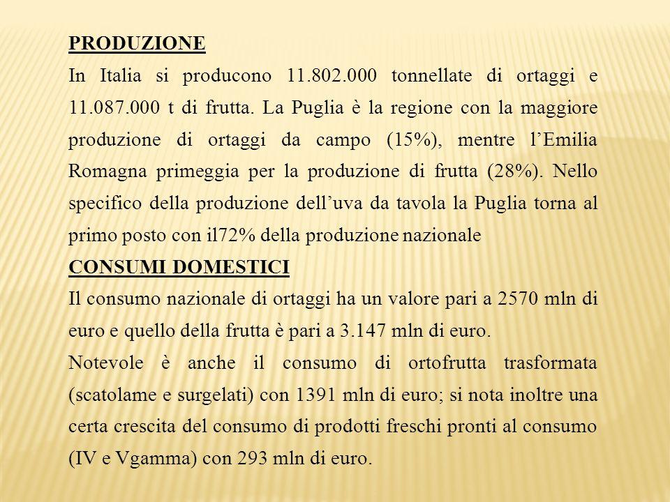 PRODUZIONE In Italia si producono 11.802.000 tonnellate di ortaggi e 11.087.000 t di frutta. La Puglia è la regione con la maggiore produzione di orta